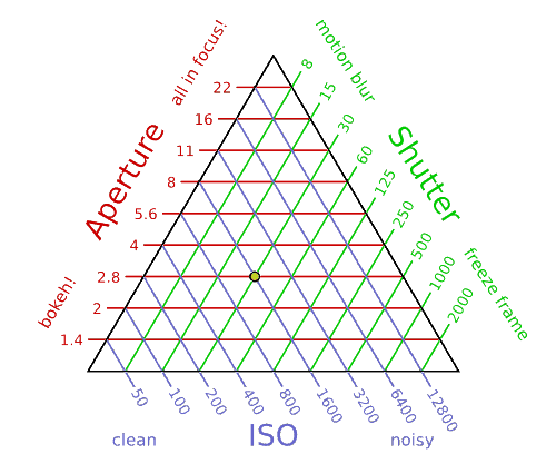 quantitative exposure triangle